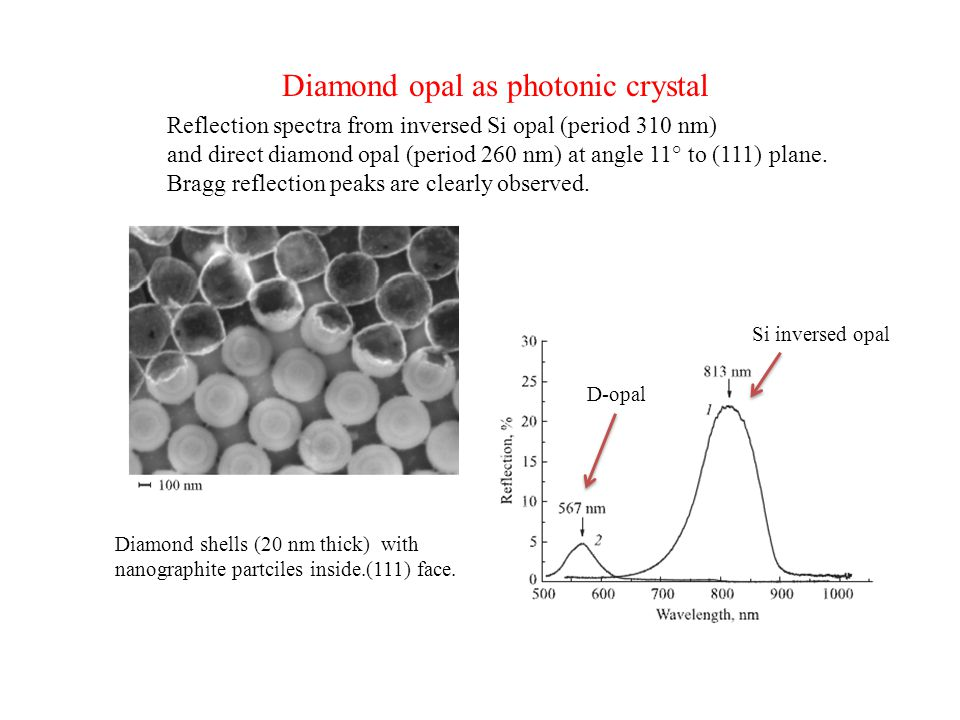 Diamond shells (20 nm thick) with nanographite partciles inside.(111) face. Diamond opal as photonic crystal Reflection spectra from inversed Si opal