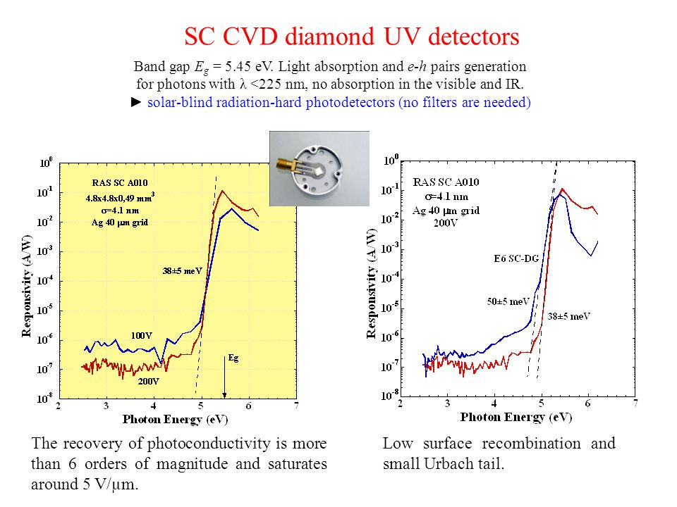 GPI-RAS Diamond Spectral Photonductivity: JDoS Low surface recombination and small Urbach tail. The recovery of photoconductivity is more than 6 order
