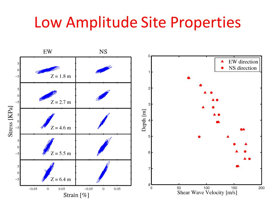 Low Amplitude Site Properties