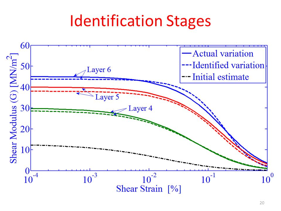 Identification Stages 20