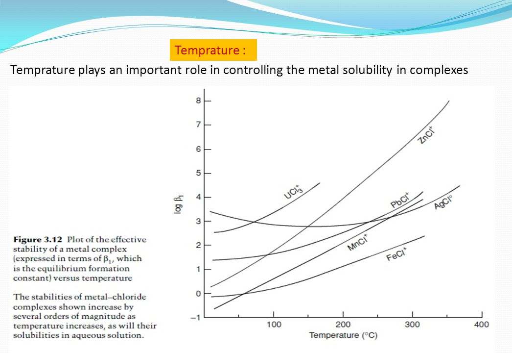 Temprature : Temprature plays an important role in controlling the metal solubility in complexes