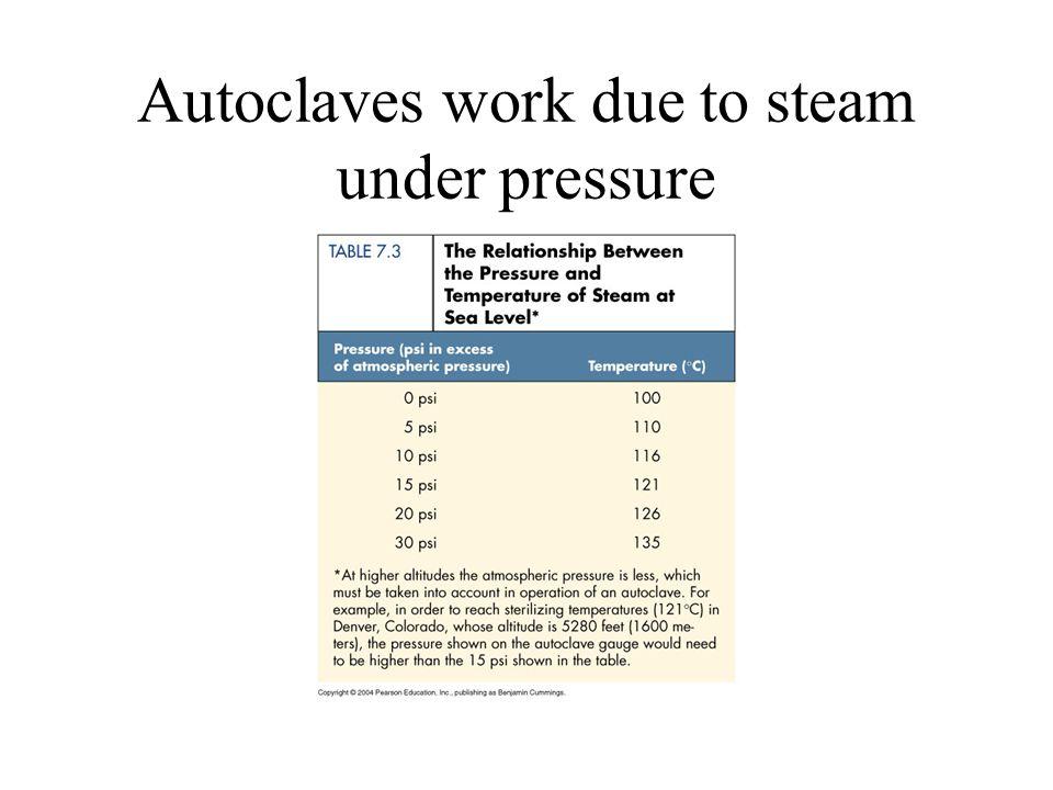 Autoclaves work due to steam under pressure