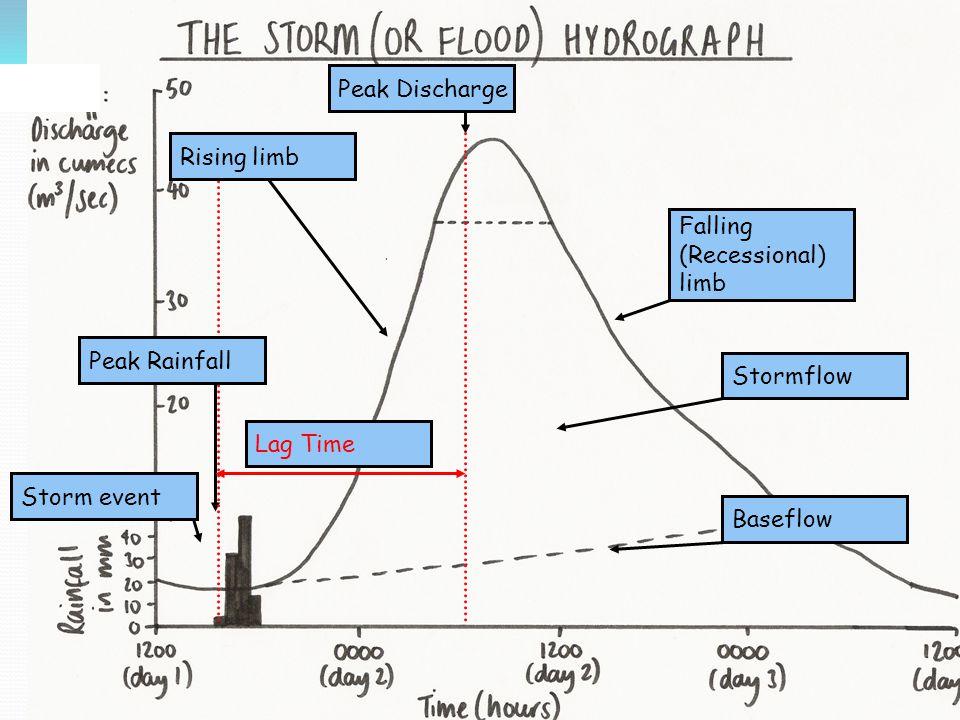 Urban Flooding.Effect of urbanization on a typical stream hydrograph.