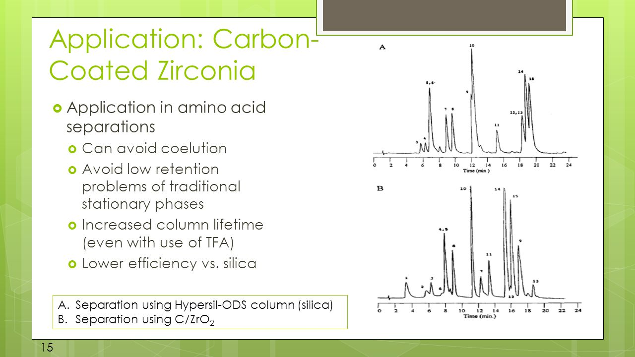Application: Carbon- Coated Zirconia  Application in amino acid separations  Can avoid coelution  Avoid low retention problems of traditional stationary phases  Increased column lifetime (even with use of TFA)  Lower efficiency vs.