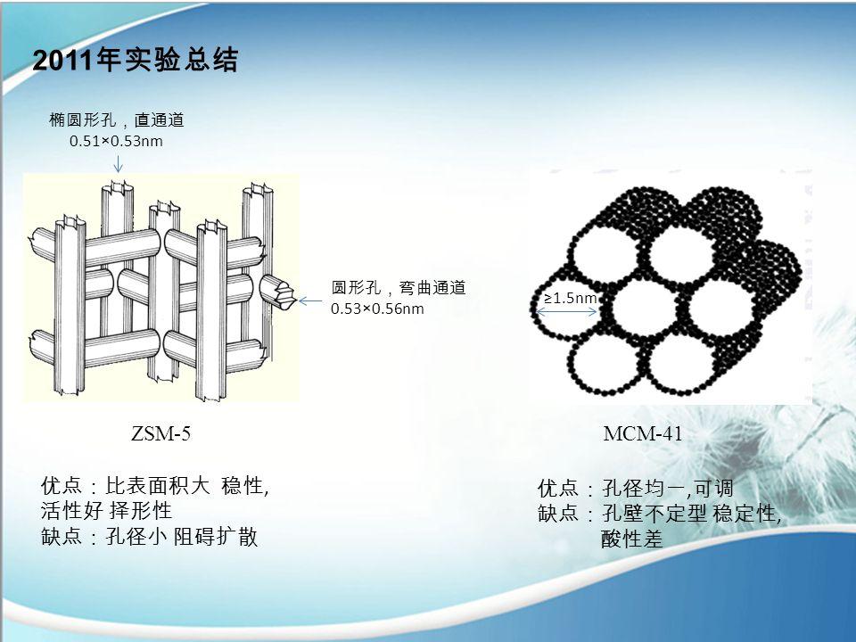 2011 年实验总结 椭圆形孔,直通道 0.51×0.53nm 圆形孔,弯曲通道 0.53×0.56nm ≥1.5nm ZSM-5MCM-41 优点:比表面积大 稳性, 活性好 择形性 缺点:孔径小 阻碍扩散 优点:孔径均一, 可调 缺点:孔壁不定型 稳定性, 酸性差