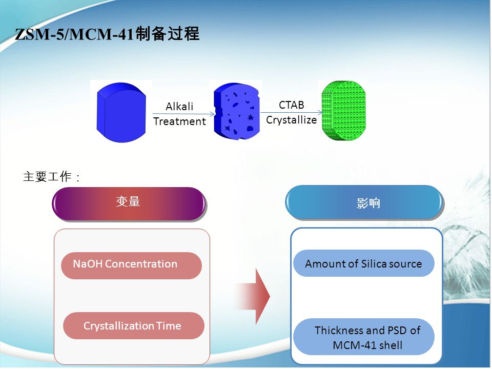 ZSM-5/MCM-41 制备过程 Alkali Treatment CTAB Crystallize 变量 影响 主要工作: NaOH Concentration Crystallization Time Amount of Silica source Thickness and PSD of MCM-41 shell