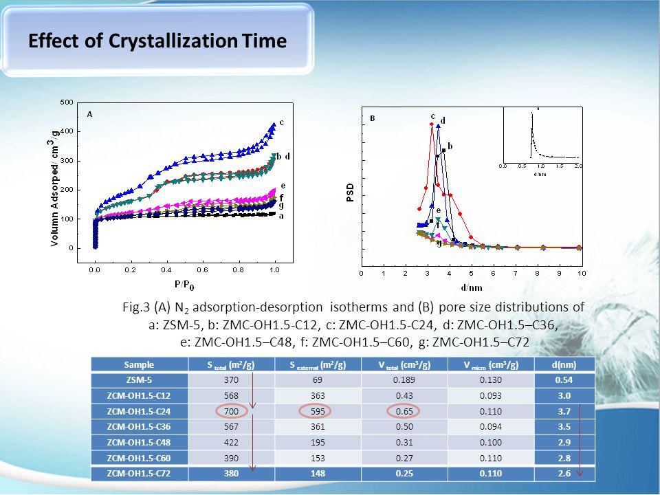 15 nm 50 nm18nm a b cd Fig.4 TEM images for a: ZSM-5, b: ZMC-OH1.5-C12, c: ZMC-OH1.5-C24, d: ZMC-OH1.5–C48