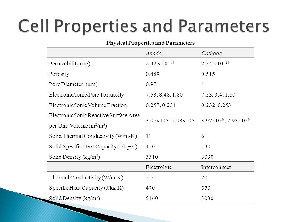 Physical Properties and Parameters AnodeCathode Permeability (m 2 )2.42 x 10 -14 2.54 x 10 -14 Porosity0.4890.515 Pore Diameter (µm)0.9711 Electronic/Ionic/Pore Tortuosity7.53, 8.48, 1.807.53, 3.4, 1.80 Electronic/Ionic Volume Fraction0.257, 0.2540.232, 0.253 Electronic/Ionic Reactive Surface Area per Unit Volume (m 2 /m 3 ) 3.97x10 6, 7.93x10 6 Solid Thermal Conductivity (W/m-K)116 Solid Specific Heat Capacity (J/kg-K)450430 Solid Density (kg/m 3 )33103030 ElectrolyteInterconnect Thermal Conductivity (W/m-K)2.720 Specific Heat Capacity (J/kg-K)470550 Solid Density (kg/m 3 )51603030