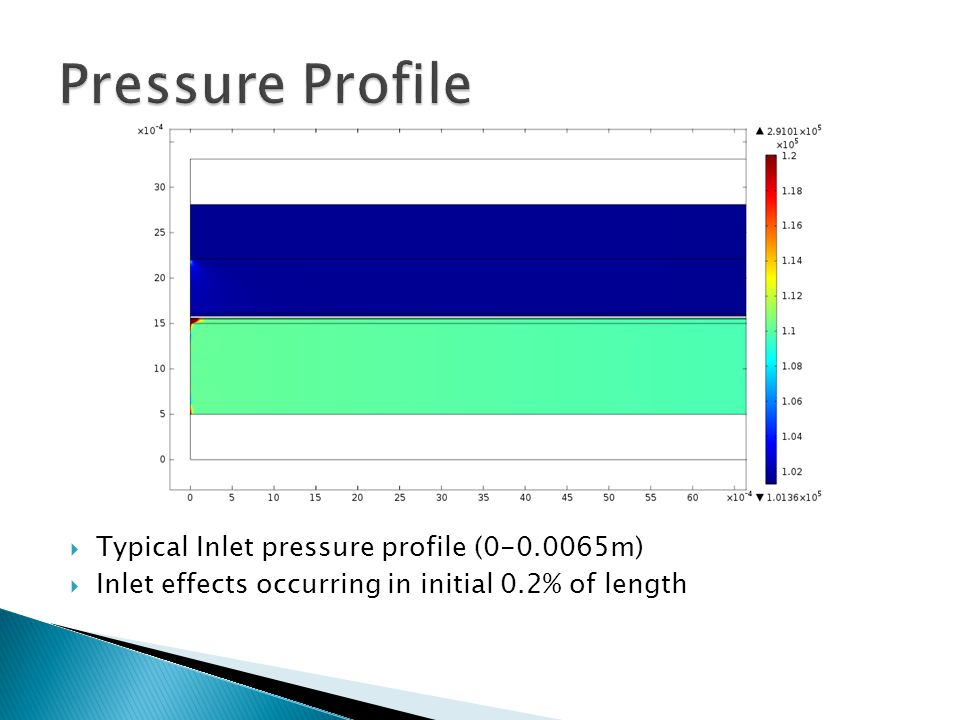  Typical Inlet pressure profile (0-0.0065m)  Inlet effects occurring in initial 0.2% of length