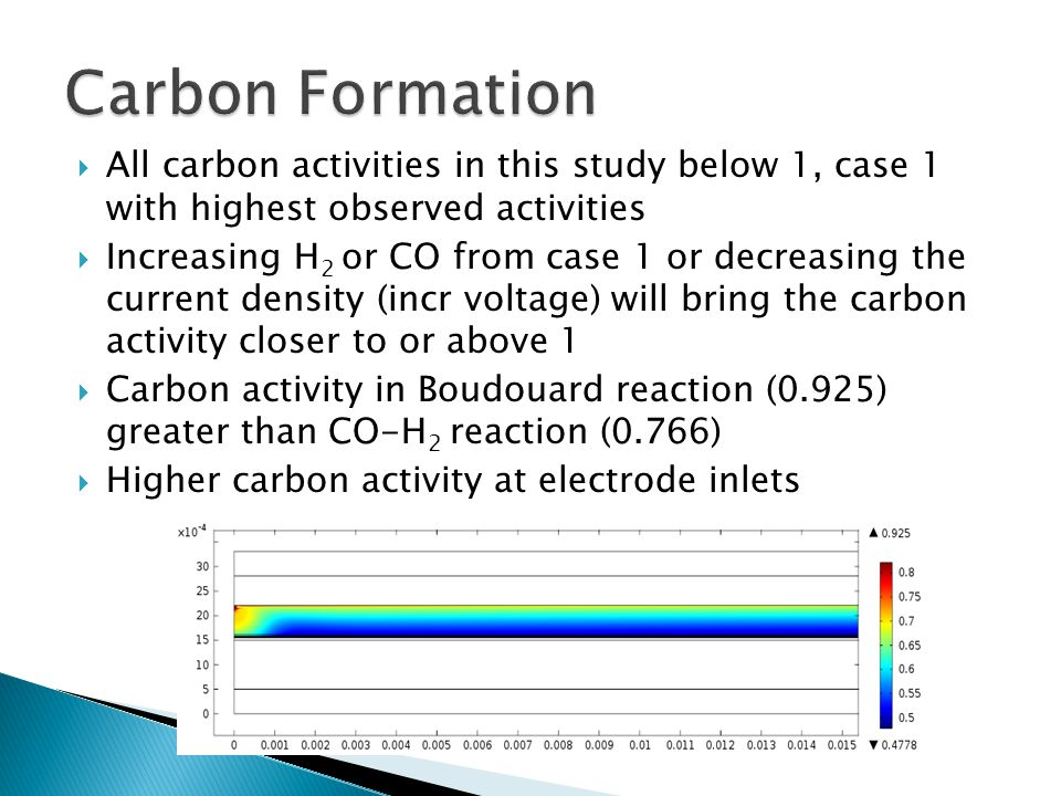  All carbon activities in this study below 1, case 1 with highest observed activities  Increasing H 2 or CO from case 1 or decreasing the current density (incr voltage) will bring the carbon activity closer to or above 1  Carbon activity in Boudouard reaction (0.925) greater than CO-H 2 reaction (0.766)  Higher carbon activity at electrode inlets