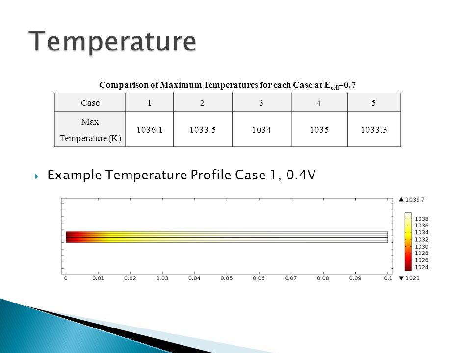 Comparison of Maximum Temperatures for each Case at E cell =0.7 Case123 45 Max Temperature (K) 1036.11033.5103410351033.3  Example Temperature Profile Case 1, 0.4V
