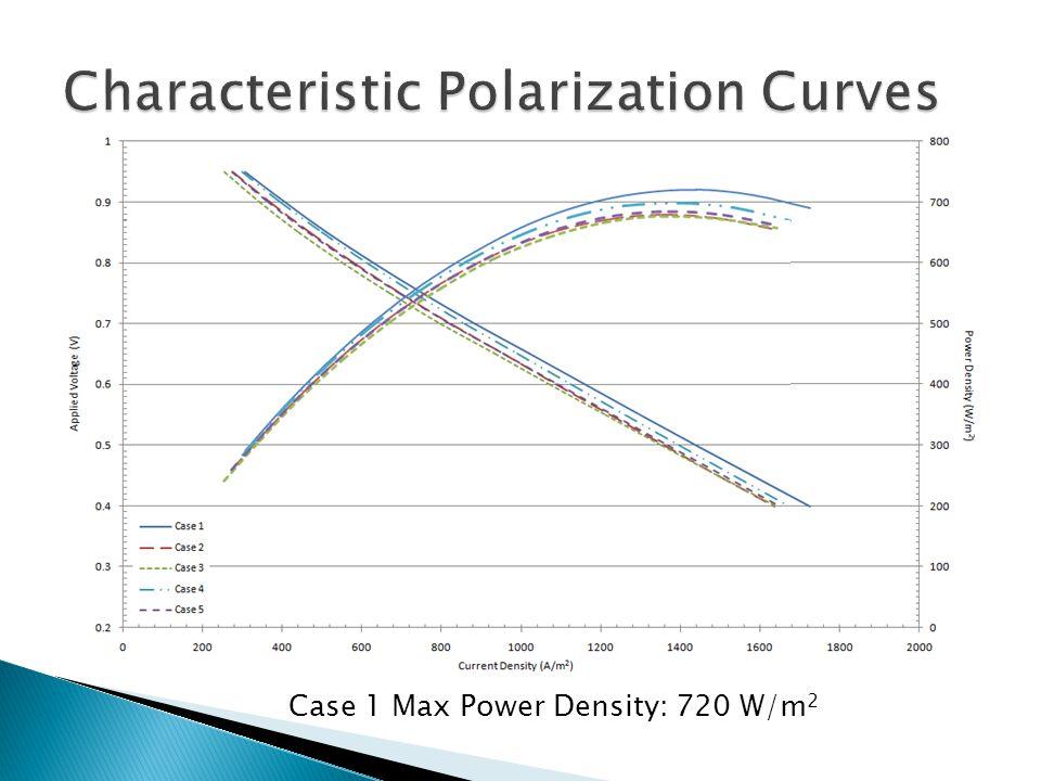 Case 1 Max Power Density: 720 W/m 2