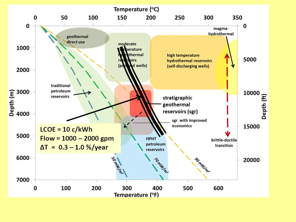LCOE = 10 c/kWh Flow = 1000 – 2000 gpm ΔT = 0.3 – 1.0 %/year