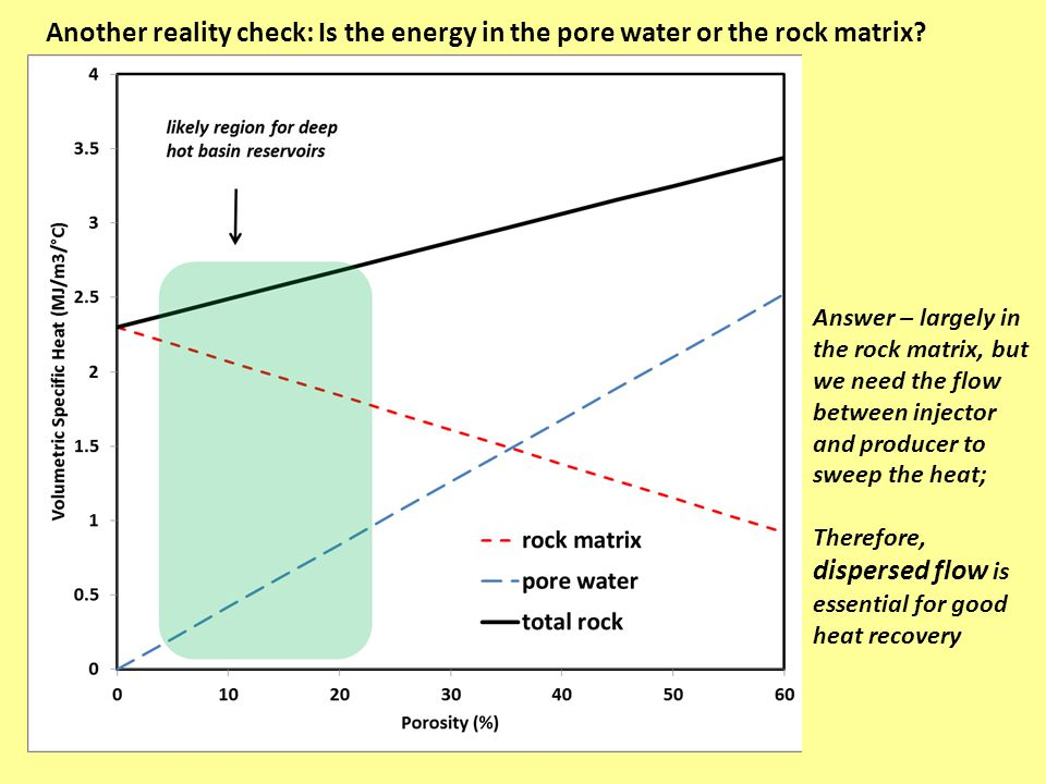 Another reality check: Is the energy in the pore water or the rock matrix? Answer – largely in the rock matrix, but we need the flow between injector