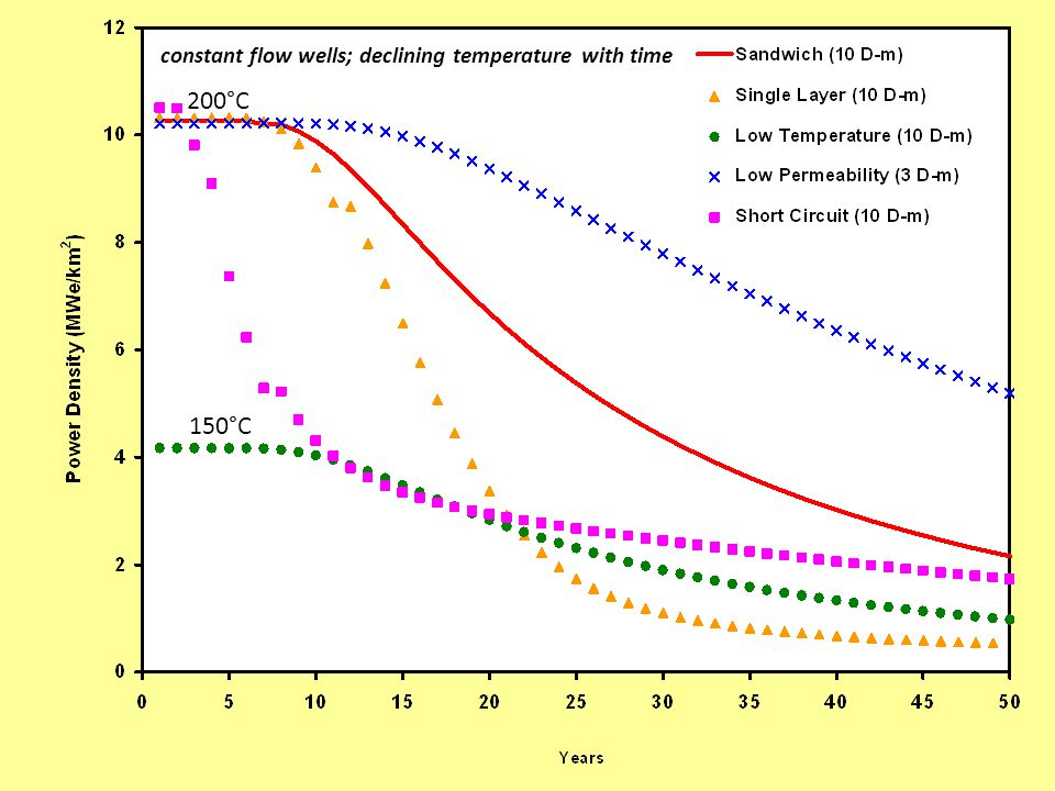 200°C 150°C constant flow wells; declining temperature with time