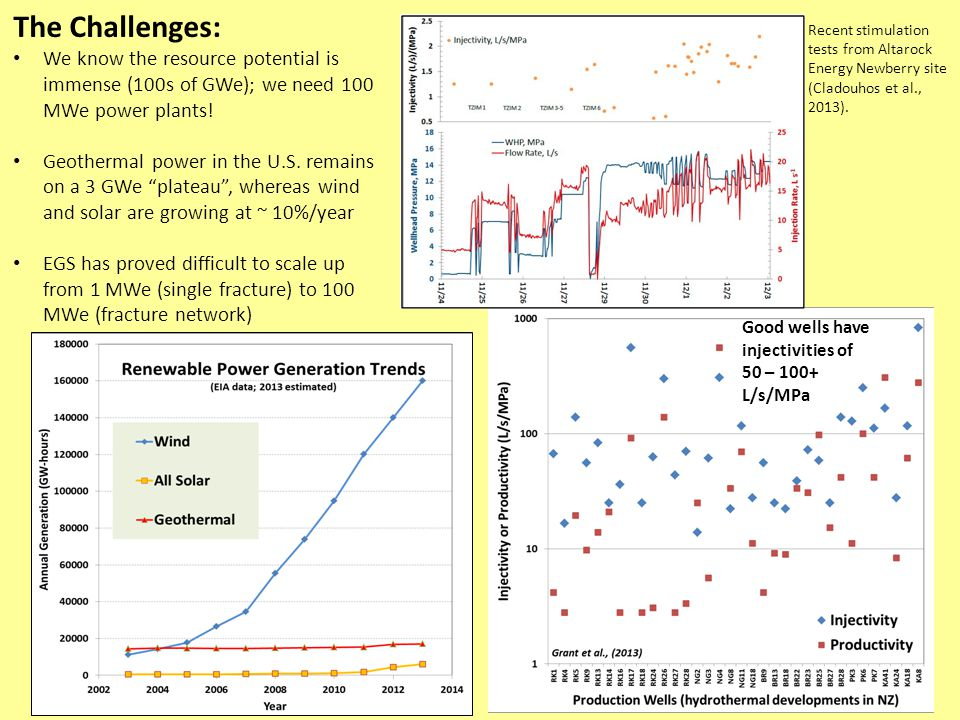 The Challenges: We know the resource potential is immense (100s of GWe); we need 100 MWe power plants! Geothermal power in the U.S. remains on a 3 GWe