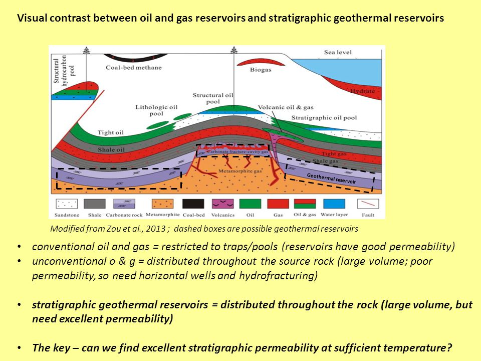 Modified from Zou et al., 2013 ; dashed boxes are possible geothermal reservoirs conventional oil and gas = restricted to traps/pools (reservoirs have