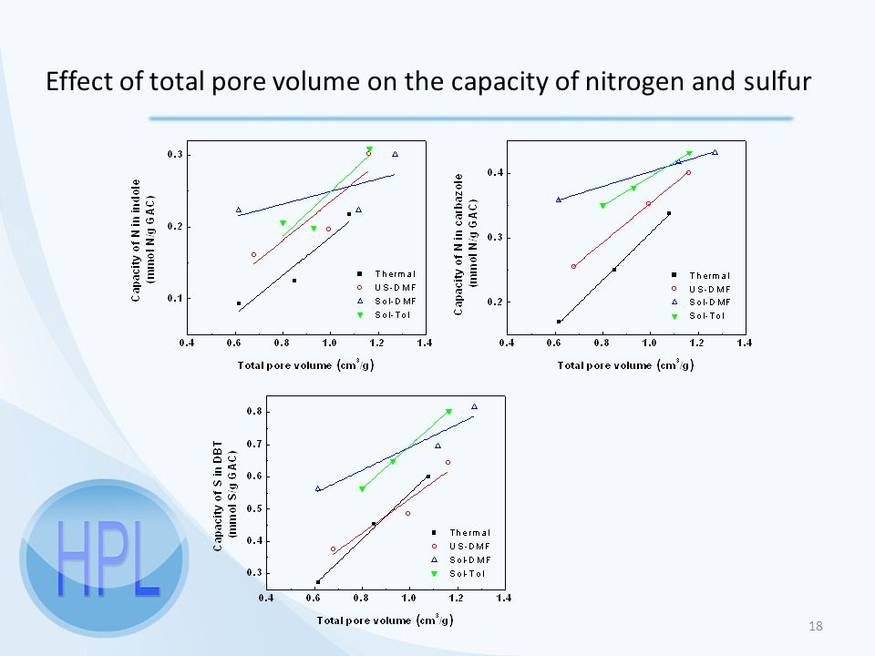 18 Effect of total pore volume on the capacity of nitrogen and sulfur