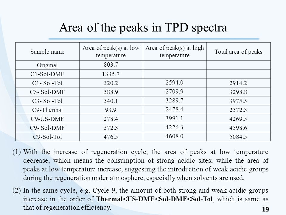 19 Area of the peaks in TPD spectra Sample name Area of peak(s) at low temperature Area of peak(s) at high temperature Total area of peaks Original 80