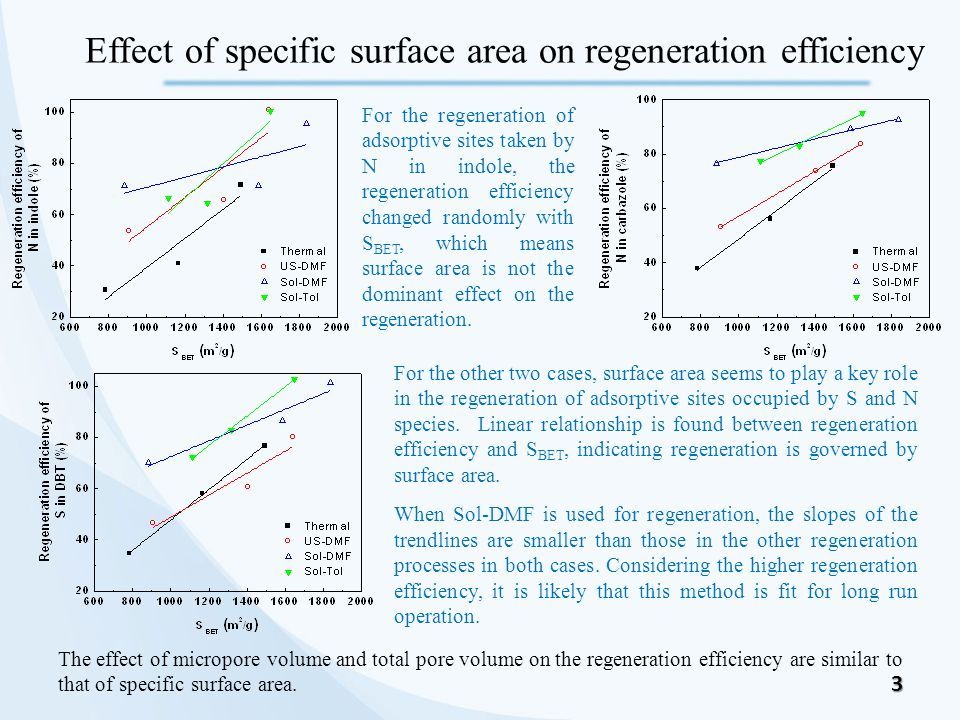3 Effect of specific surface area on regeneration efficiency For the other two cases, surface area seems to play a key role in the regeneration of adsorptive sites occupied by S and N species.