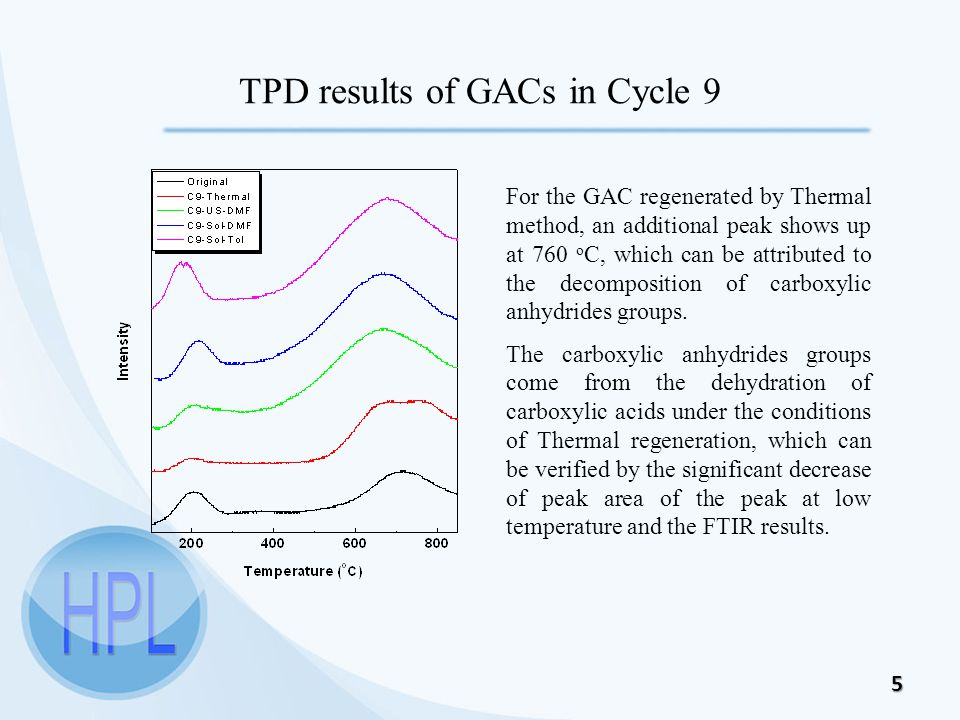 5 TPD results of GACs in Cycle 9 For the GAC regenerated by Thermal method, an additional peak shows up at 760 o C, which can be attributed to the decomposition of carboxylic anhydrides groups.