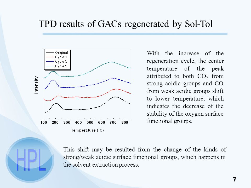 7 TPD results of GACs regenerated by Sol-Tol With the increase of the regeneration cycle, the center temperature of the peak attributed to both CO 2 from strong acidic groups and CO from weak acidic groups shift to lower temperature, which indicates the decrease of the stability of the oxygen surface functional groups.
