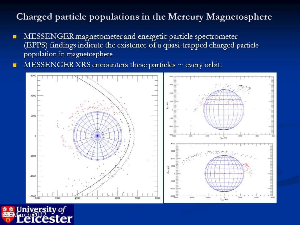 Charged particle populations in the Mercury Magnetosphere MESSENGER magnetometer and energetic particle spectrometer (EPPS) findings indicate the existence of a quasi-trapped charged particle population in magnetosphere MESSENGER magnetometer and energetic particle spectrometer (EPPS) findings indicate the existence of a quasi-trapped charged particle population in magnetosphere MESSENGER XRS encounters these particles ~ every orbit.