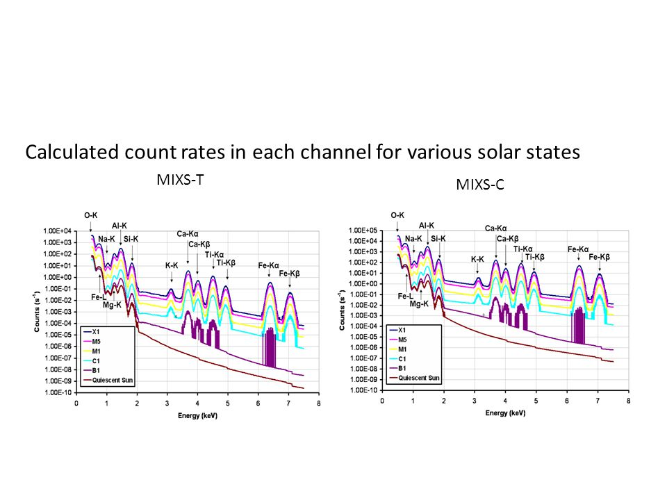MIXS-C MIXS-T Calculated count rates in each channel for various solar states