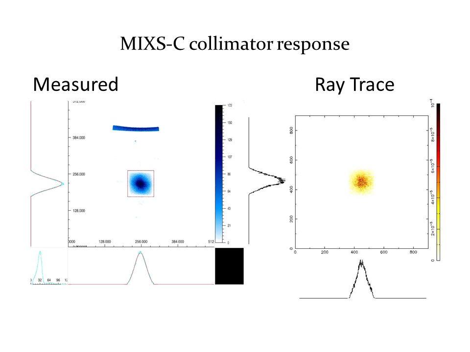 MIXS-C collimator response MeasuredRay Trace