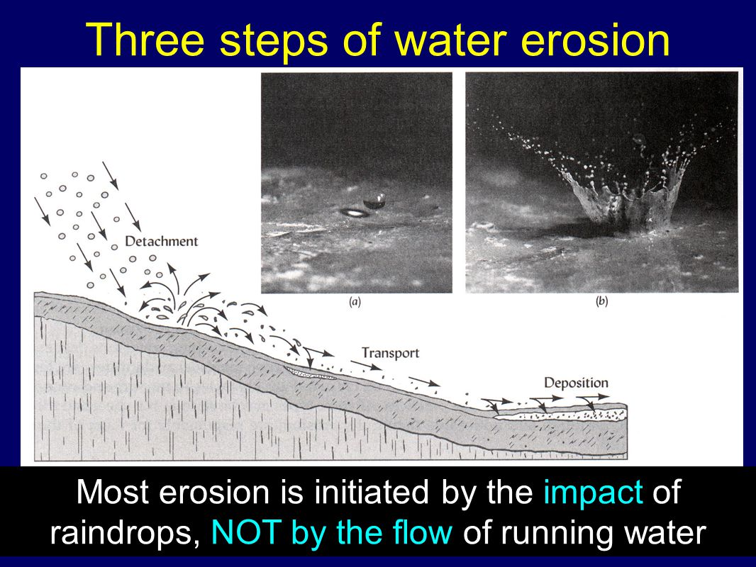 Three steps of water erosion Most erosion is initiated by the impact of raindrops, NOT by the flow of running water