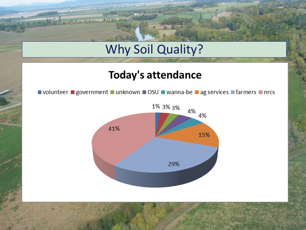 Why Soil Quality