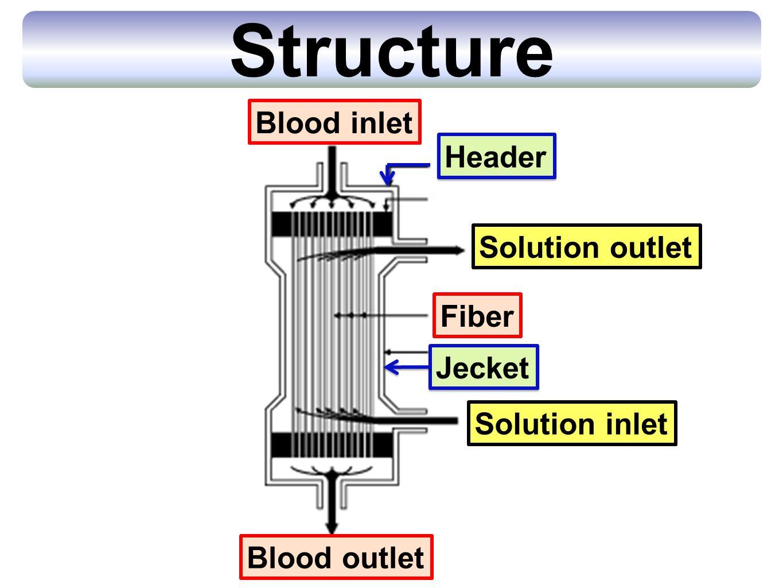 Structure Blood inlet Blood outlet Fiber Header Jecket Solution inlet Solution outlet