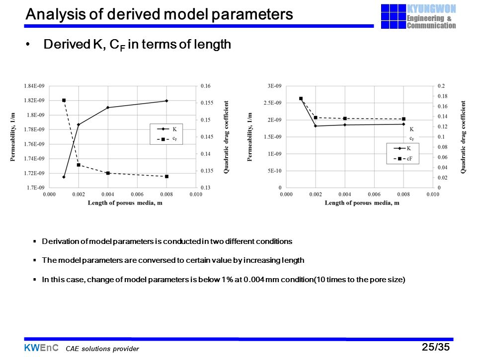 KWEnC CAE solutions provider 25/35 Analysis of derived model parameters Derived K, C F in terms of length  Derivation of model parameters is conducte