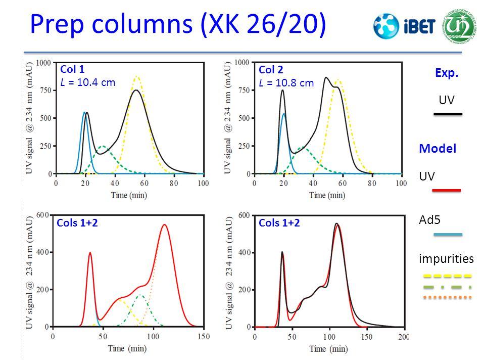 Prep columns (XK 26/20) Col 1 L = 10.4 cm Col 2 L = 10.8 cm Cols 1+2 Exp. UV Model UV Ad5 impurities