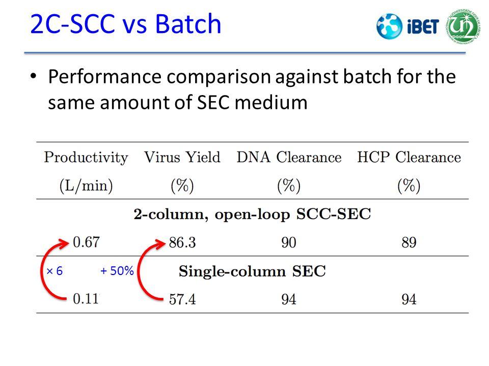 2C-SCC vs Batch Performance comparison against batch for the same amount of SEC medium × 6 + 50%