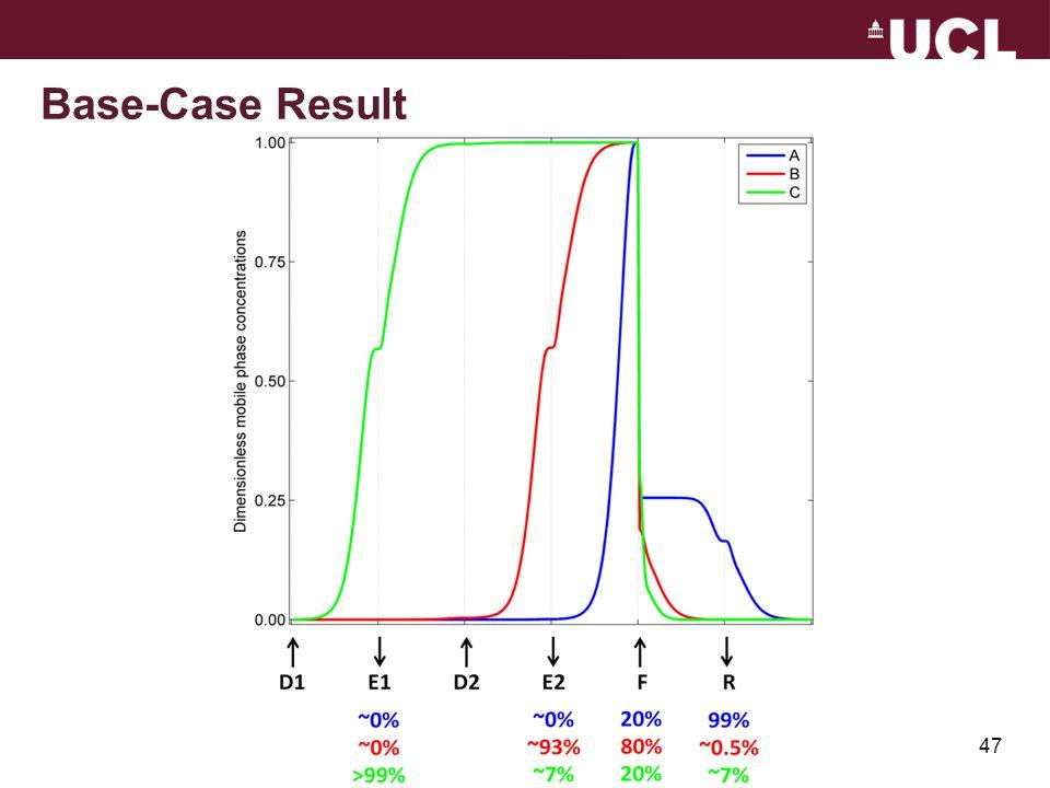 Base-Case Result 47
