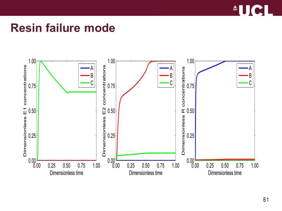 Resin failure mode 51