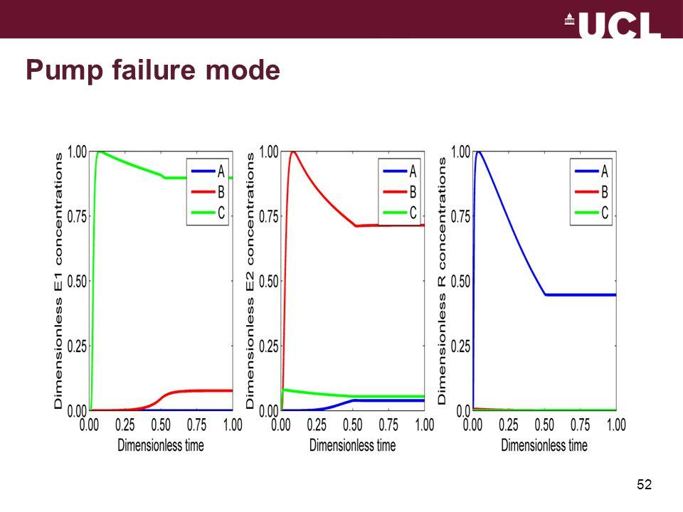 Pump failure mode 52