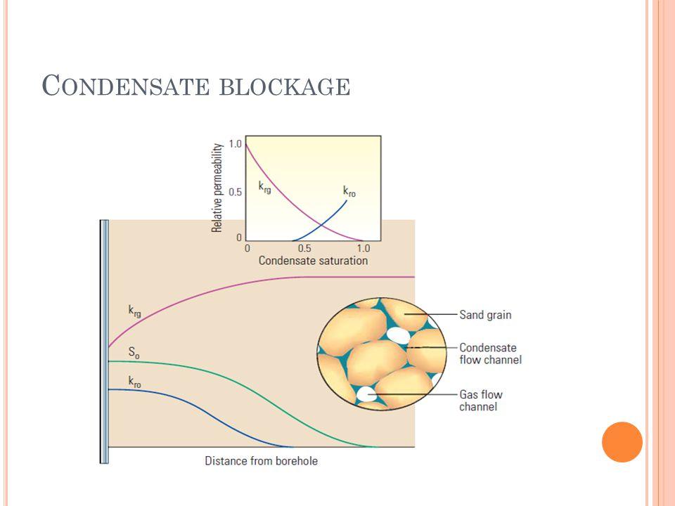 C ONDENSATE BLOCKAGE