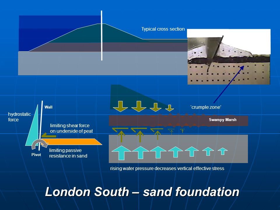limiting shear force on underside of peat limiting passive resistance in sand Pivot hydrostatic force Wall Swampy Marsh 'crumple zone' rising water pressure decreases vertical effective stress Typical cross section London South – sand foundation