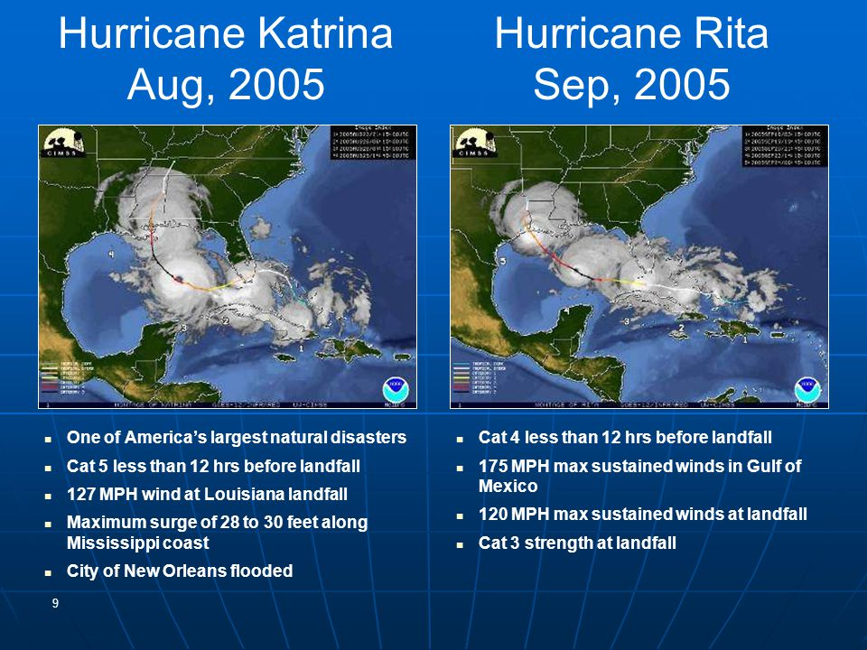 Hurricane Katrina Aug, 2005 One of America's largest natural disasters Cat 5 less than 12 hrs before landfall 127 MPH wind at Louisiana landfall Maximum surge of 28 to 30 feet along Mississippi coast City of New Orleans flooded Cat 4 less than 12 hrs before landfall 175 MPH max sustained winds in Gulf of Mexico 120 MPH max sustained winds at landfall Cat 3 strength at landfall 9 Hurricane Rita Sep 24, 2005 Hurricane Rita Sep, 2005