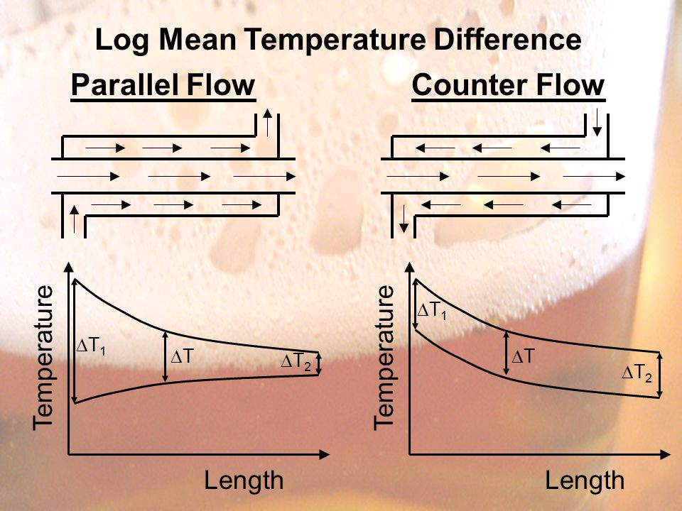 Log Mean Temperature Difference Parallel FlowCounter Flow Length Temperature T1T1 TT T2T2 Length Temperature T1T1 TT T2T2