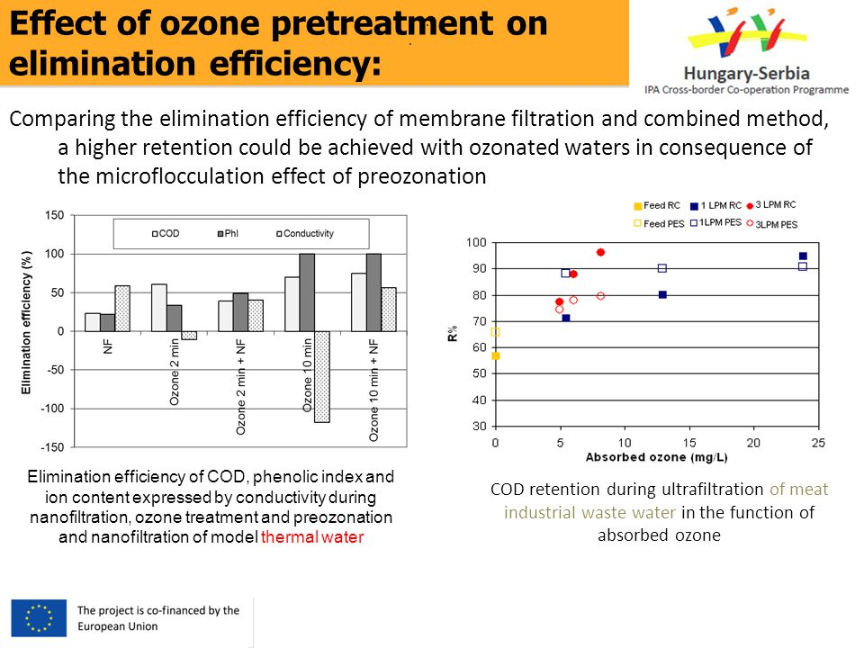 Effect of ozone pretreatment on elimination efficiency:.. Comparing the elimination efficiency of membrane filtration and combined method, a higher re