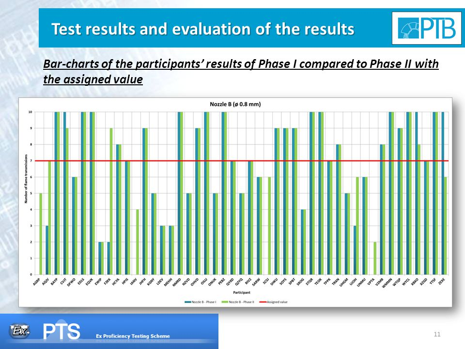 11 Test results and evaluation of the results Bar-charts of the participants' results of Phase I compared to Phase II with the assigned value