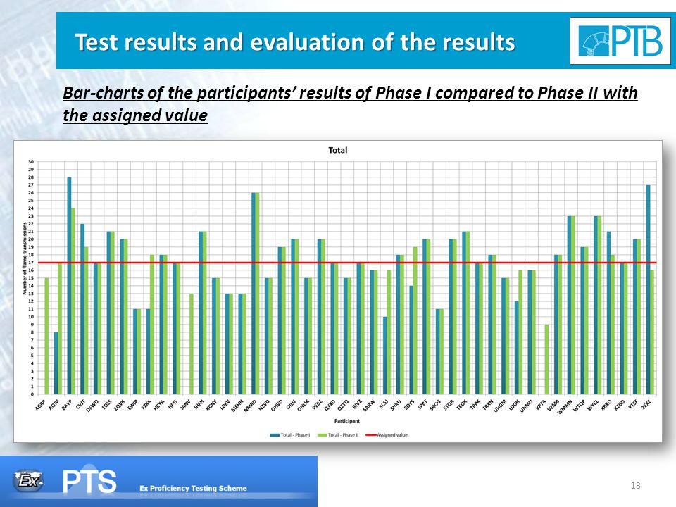 13 Test results and evaluation of the results Bar-charts of the participants' results of Phase I compared to Phase II with the assigned value