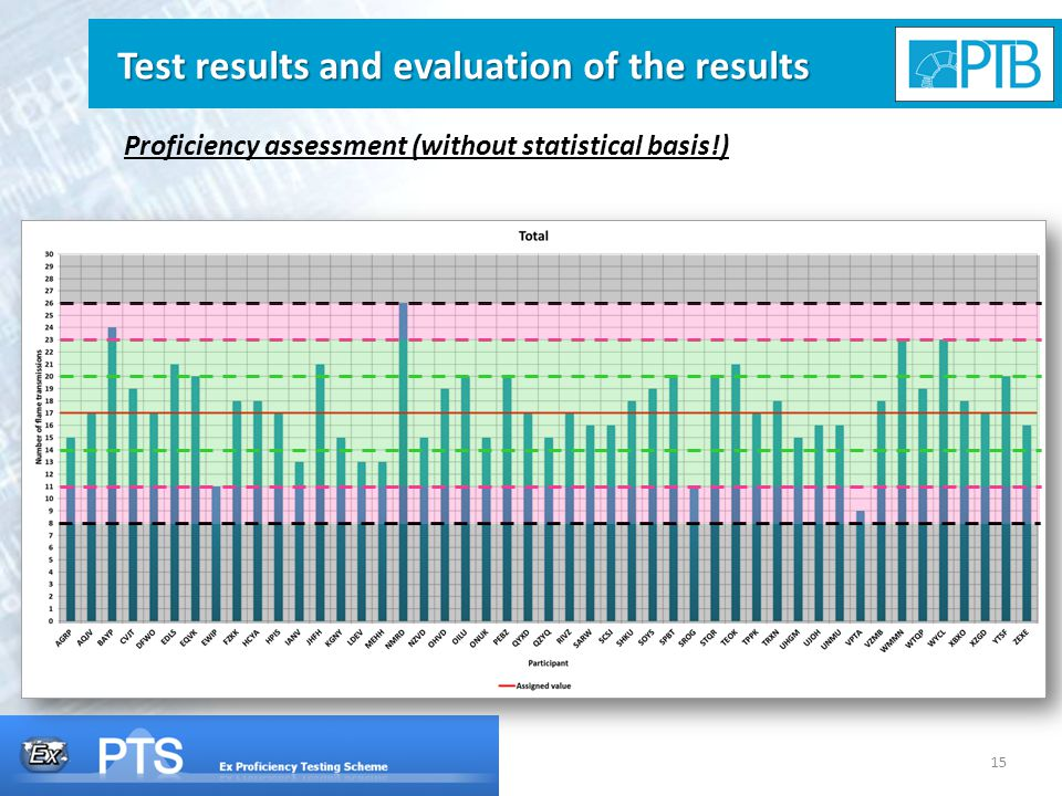 15 Test results and evaluation of the results Proficiency assessment (without statistical basis!)