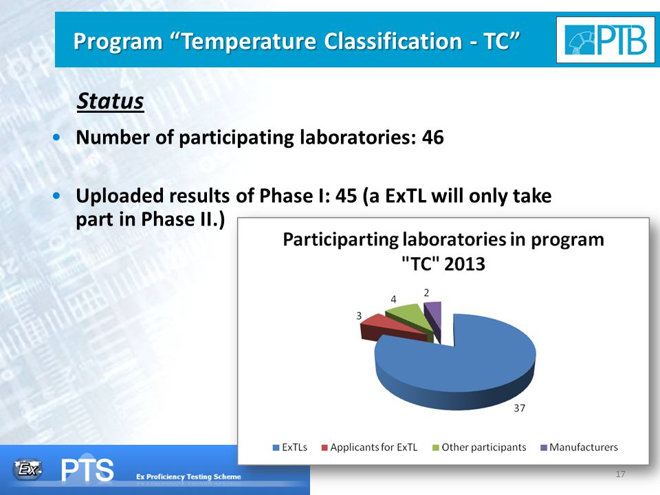 17 Status Number of participating laboratories: 46 Uploaded results of Phase I: 45 (a ExTL will only take part in Phase II.) Program Temperature Classification - TC