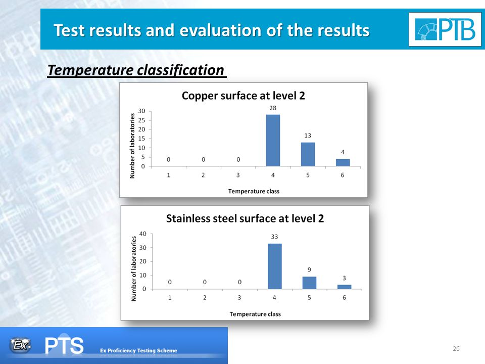 26 Test results and evaluation of the results Temperature classification