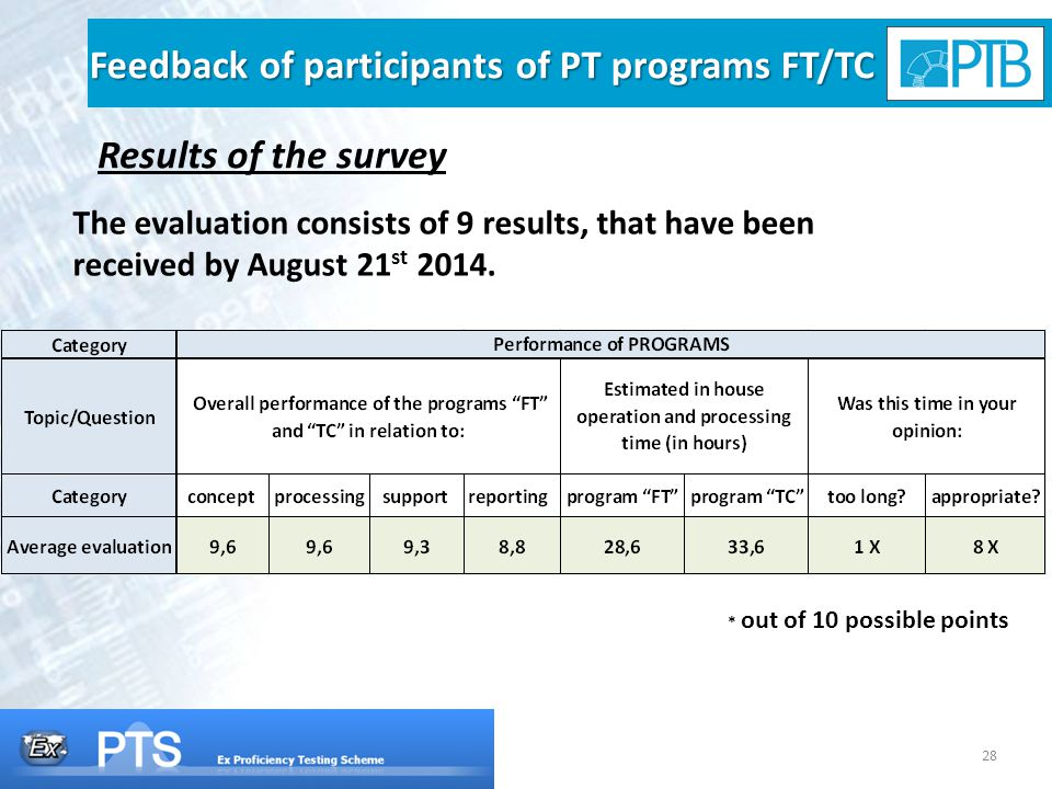 28 Feedback of participants of PT programs FT/TC Results of the survey * out of 10 possible points The evaluation consists of 9 results, that have been received by August 21 st 2014.