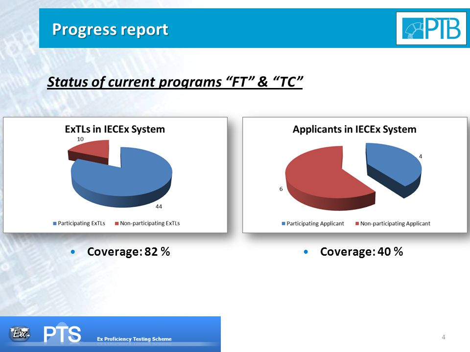 4 Progress report Status of current programs FT & TC Coverage: 82 % Coverage: 40 %
